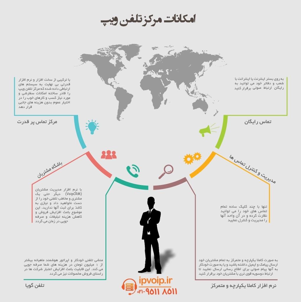 ویپ و امکانات مرکز تلفن ویپ در اینفوگرافی